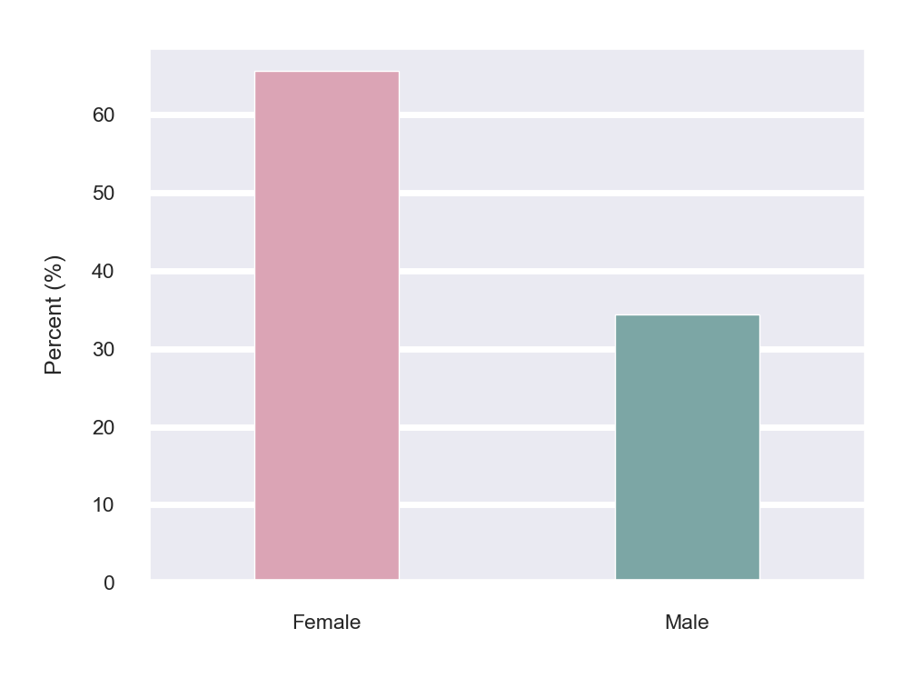 Gender distribution