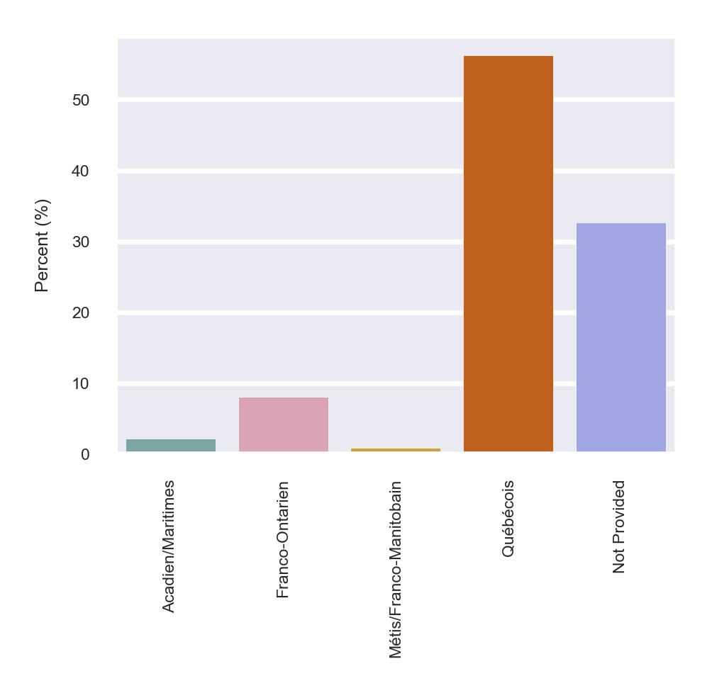 Accent Distribution