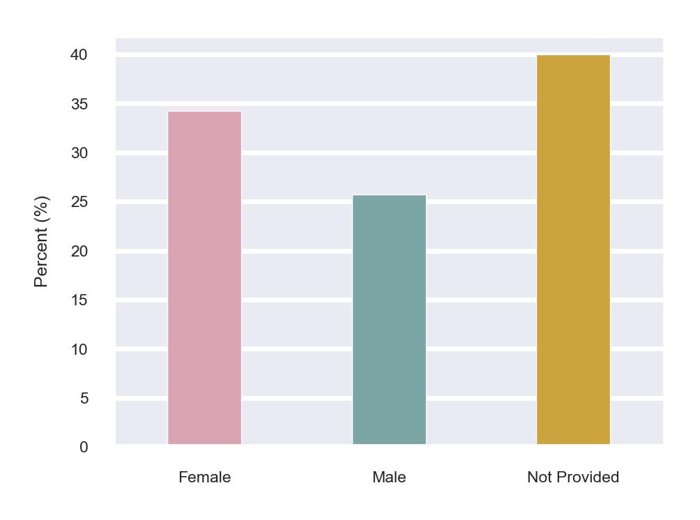 Gender Distribution for Agents