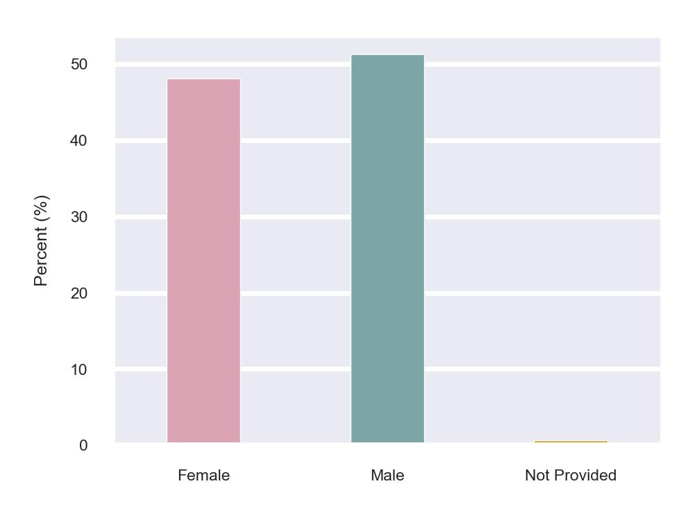 Gender Distribution for Customers
